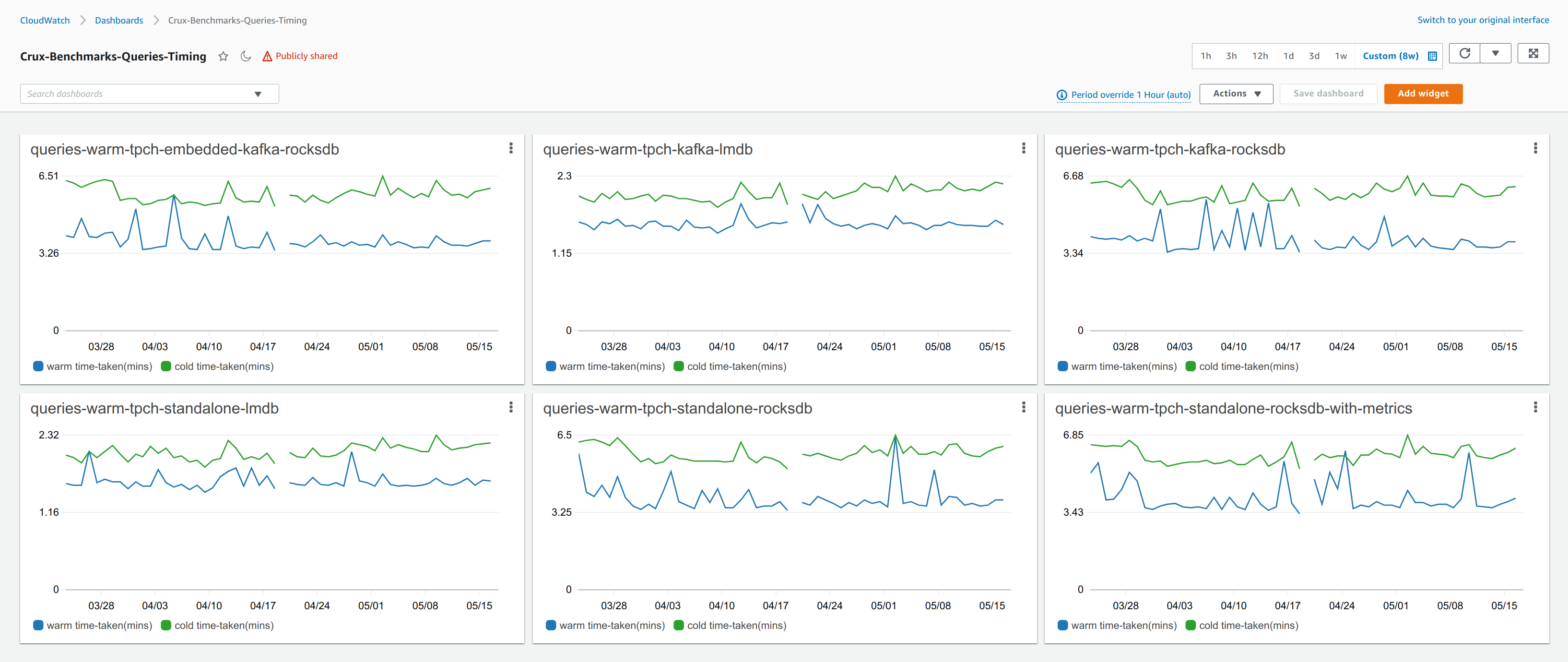 An example screenshot of the query benchmarks dashboard (May 2021)