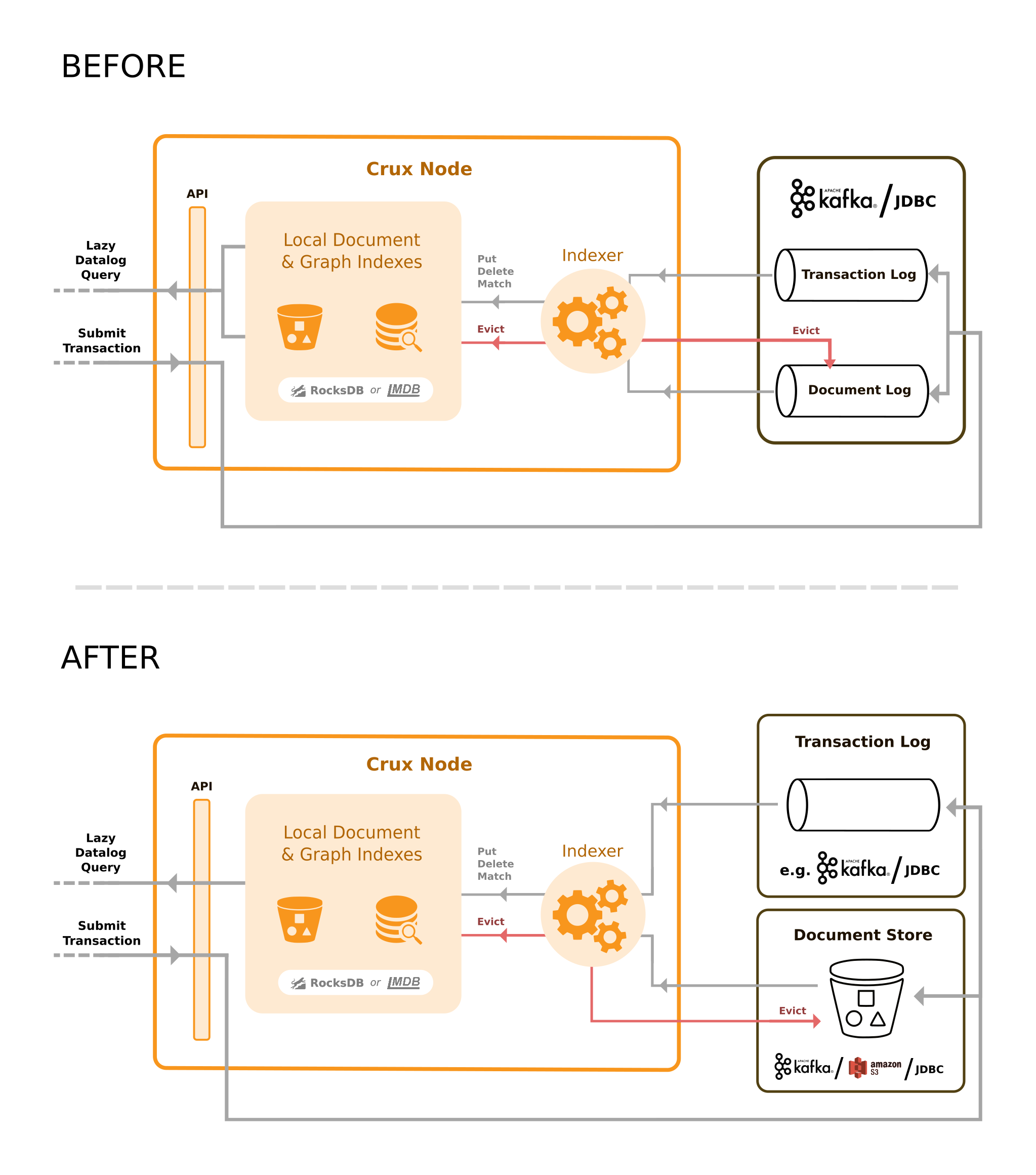 Before & After Crux Architecture