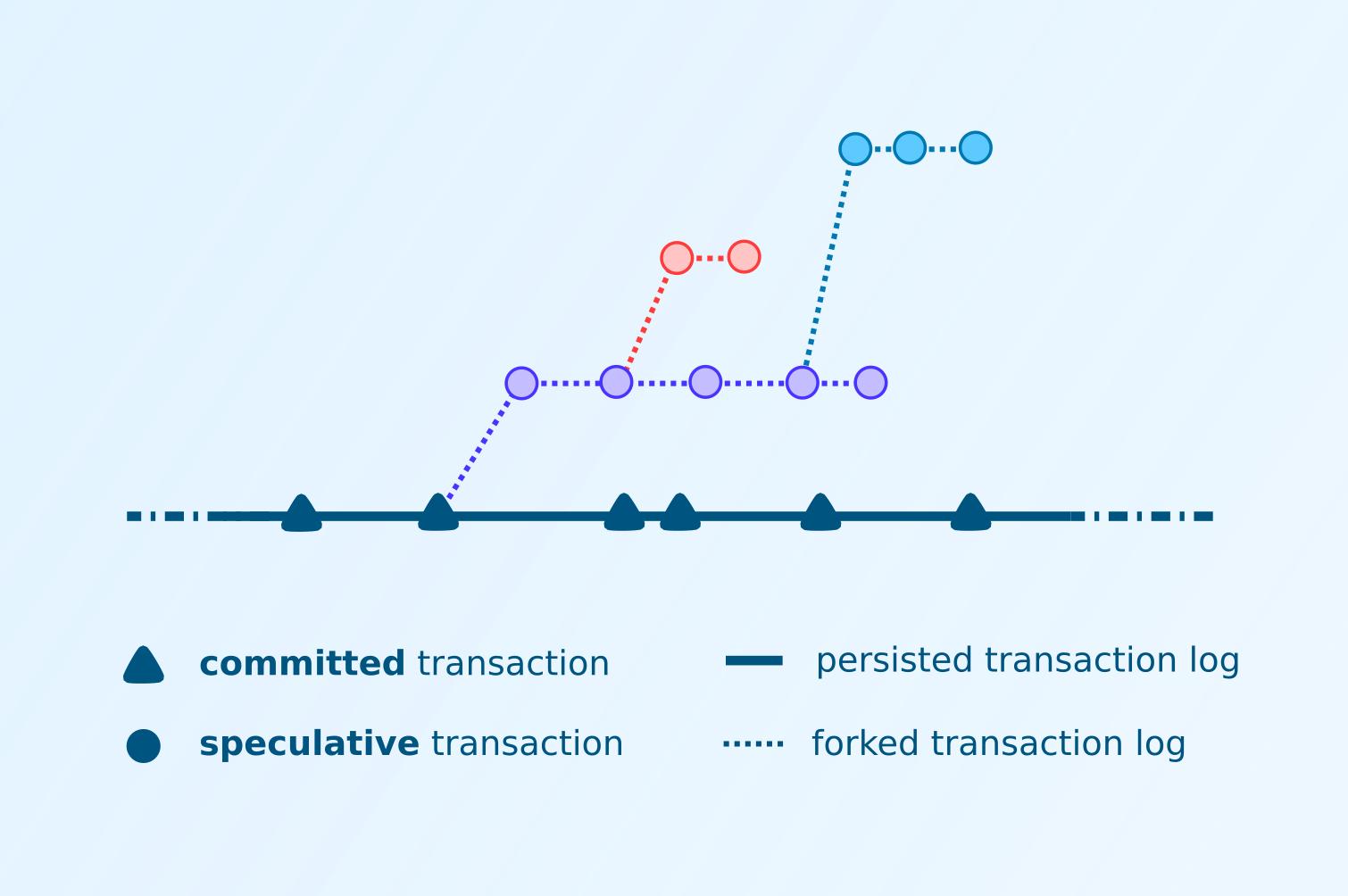 Spectulative transactions